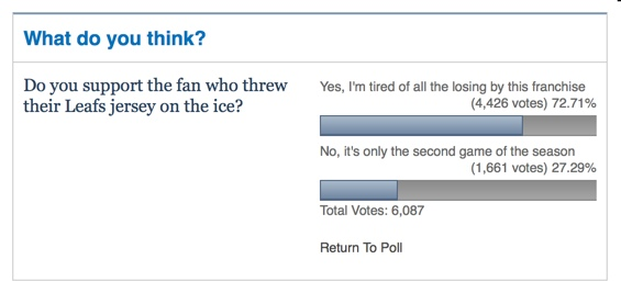 The Toronto Star's reader poll, still going strong four days after the incident.