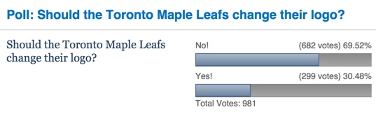 No Logo: Leaf fans weighed in at The Toronto Star earlier today, hours after word of a possible new logo emerged online.